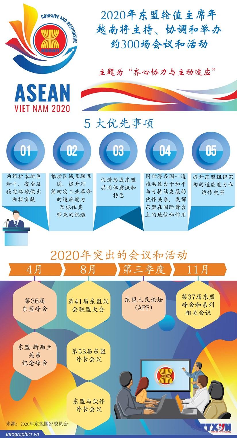 图表新闻:2020年东盟轮值主席年越南将主持、协调和举办约300场会议和活动 hinh anh 1