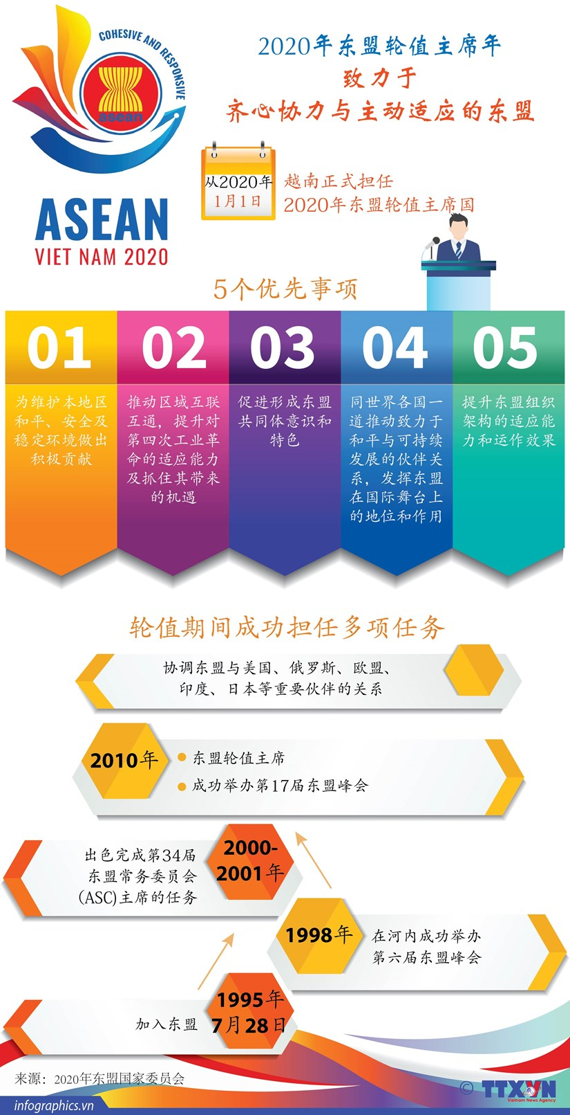 图表新闻:2020年东盟轮值主席年 致力于齐心协力与主动适应的东盟 hinh anh 1
