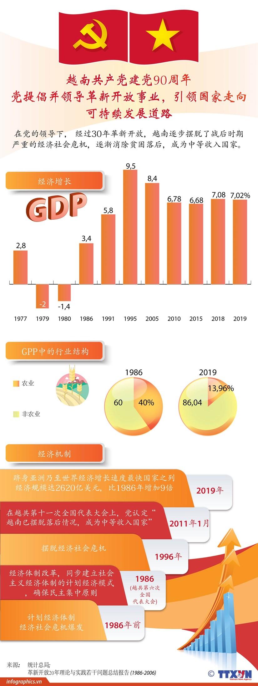 图表新闻:越南共产党建党90周年:党提倡并领导革新开放事业,引领国家走向可持续发展道路 hinh anh 1