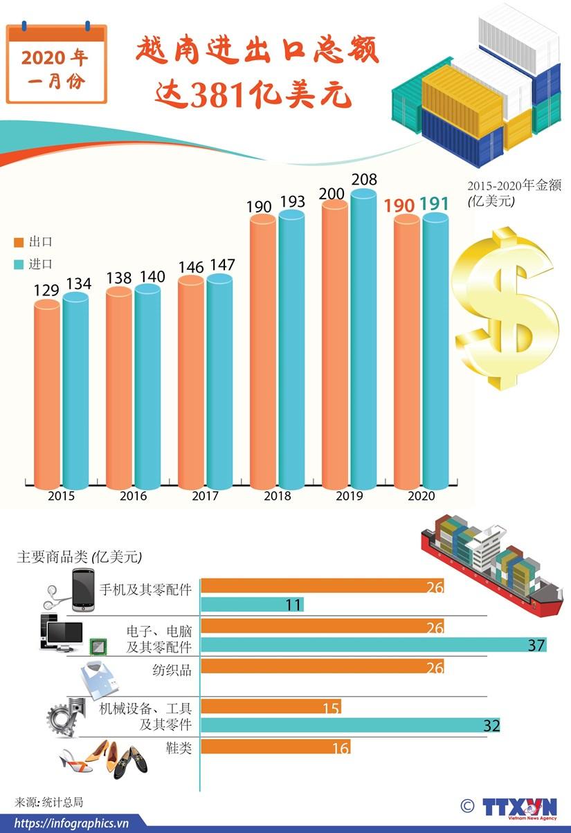 图表新闻:2020年1月份越南进出口总额达381亿美元 hinh anh 1