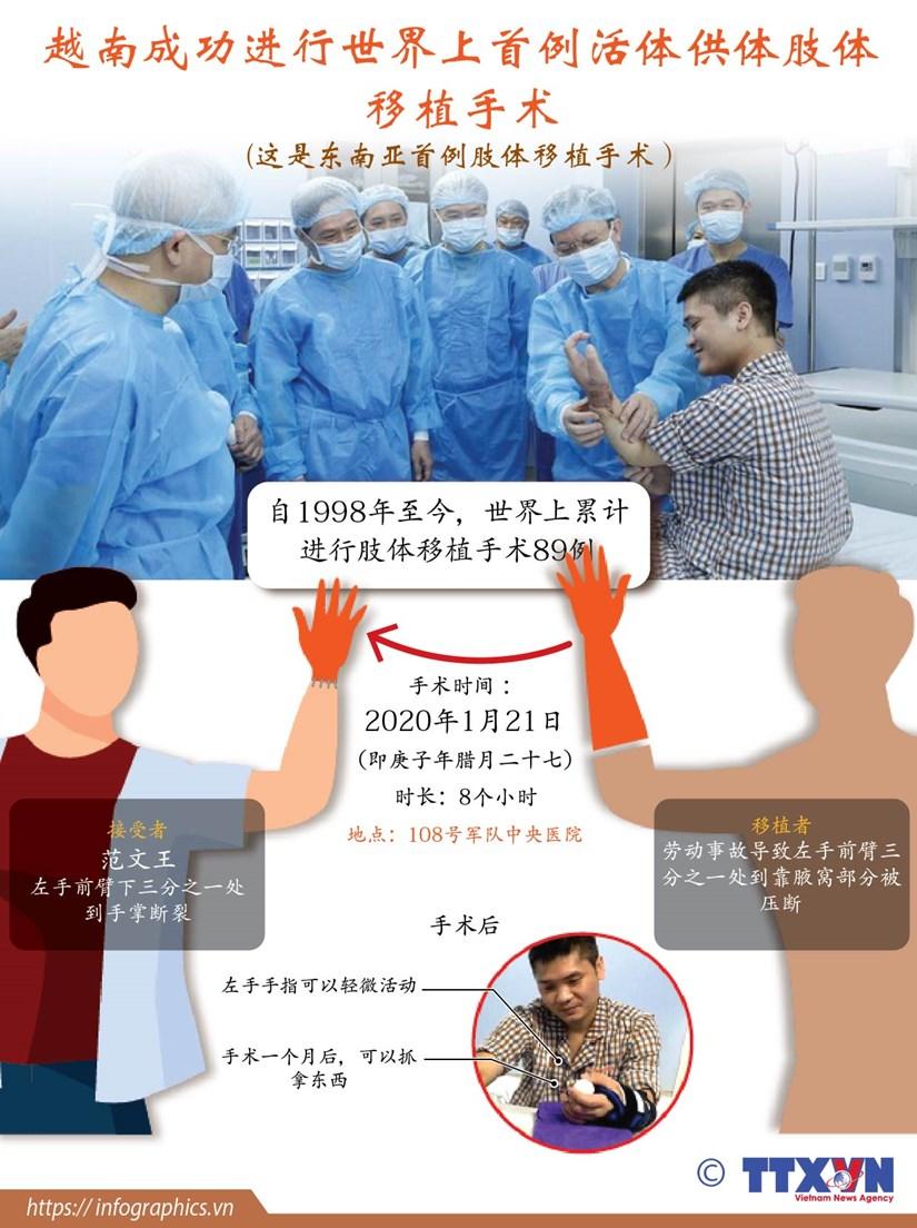 图表新闻:越南成功进行世界上首例活体供体肢体移植手术 hinh anh 1