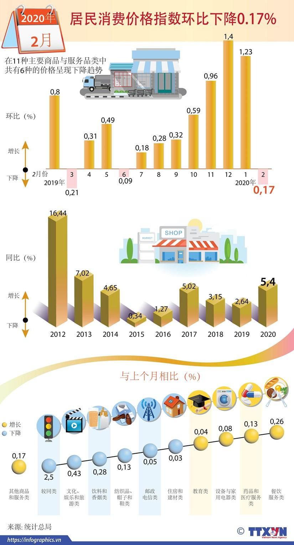 图表新闻:2020年2月份居民消费价格指数环比下降0.17% hinh anh 1
