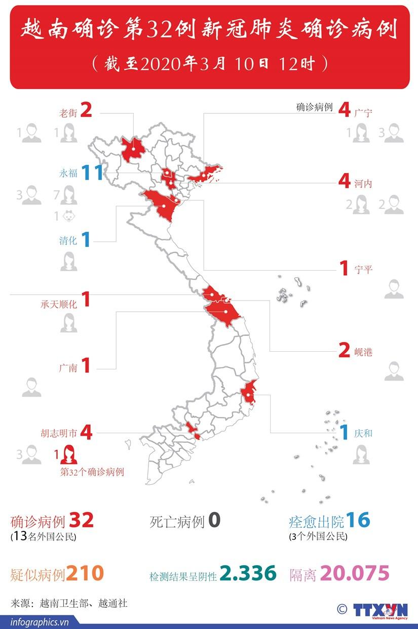图表新闻:越南确诊第32例新冠肺炎确诊病例 hinh anh 1