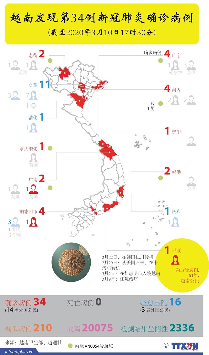 图表新闻:越南发现第34例新冠肺炎确诊病例 hinh anh 1
