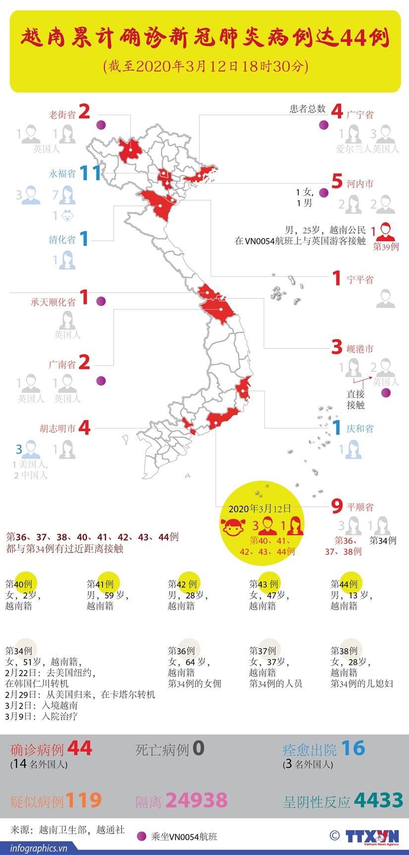 图表新闻:越南累计确诊新冠肺炎病例达44例 hinh anh 1