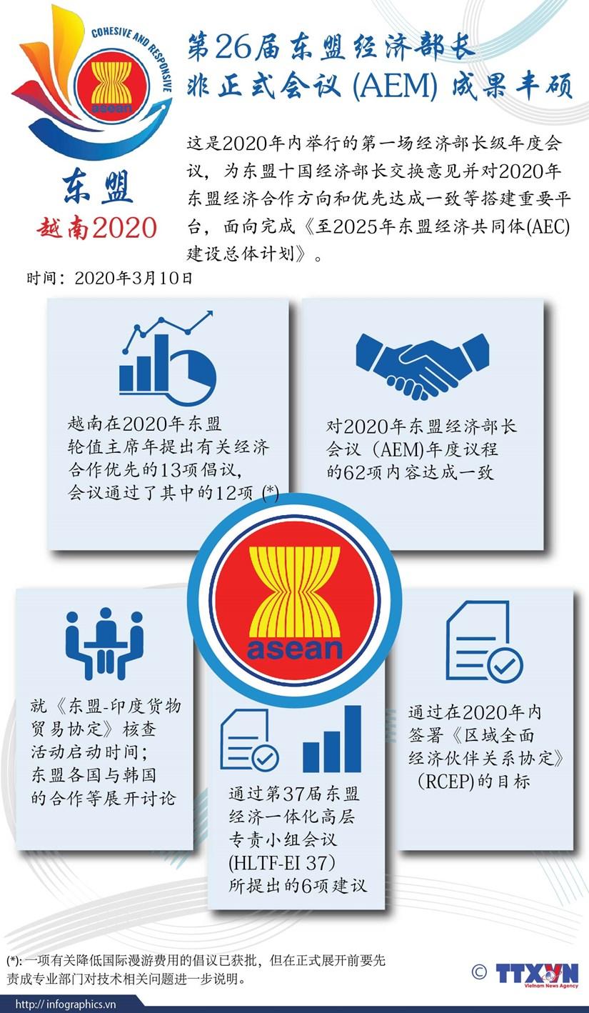 图表新闻:第26届东盟经济部长非正式会议 (AEM) 成果丰硕 hinh anh 1