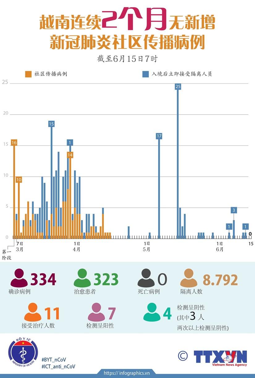图表新闻:越南连续2个月无新增新冠肺炎社区传播病例 hinh anh 1