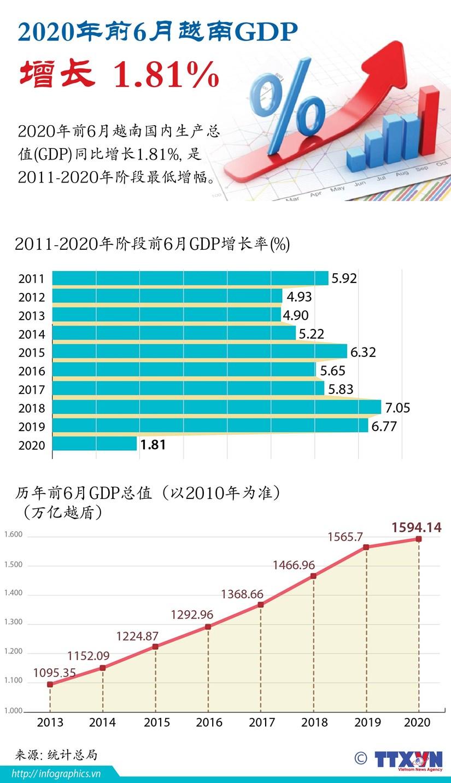图表新闻:2020年前6月越南GDP增长 1.81% hinh anh 1