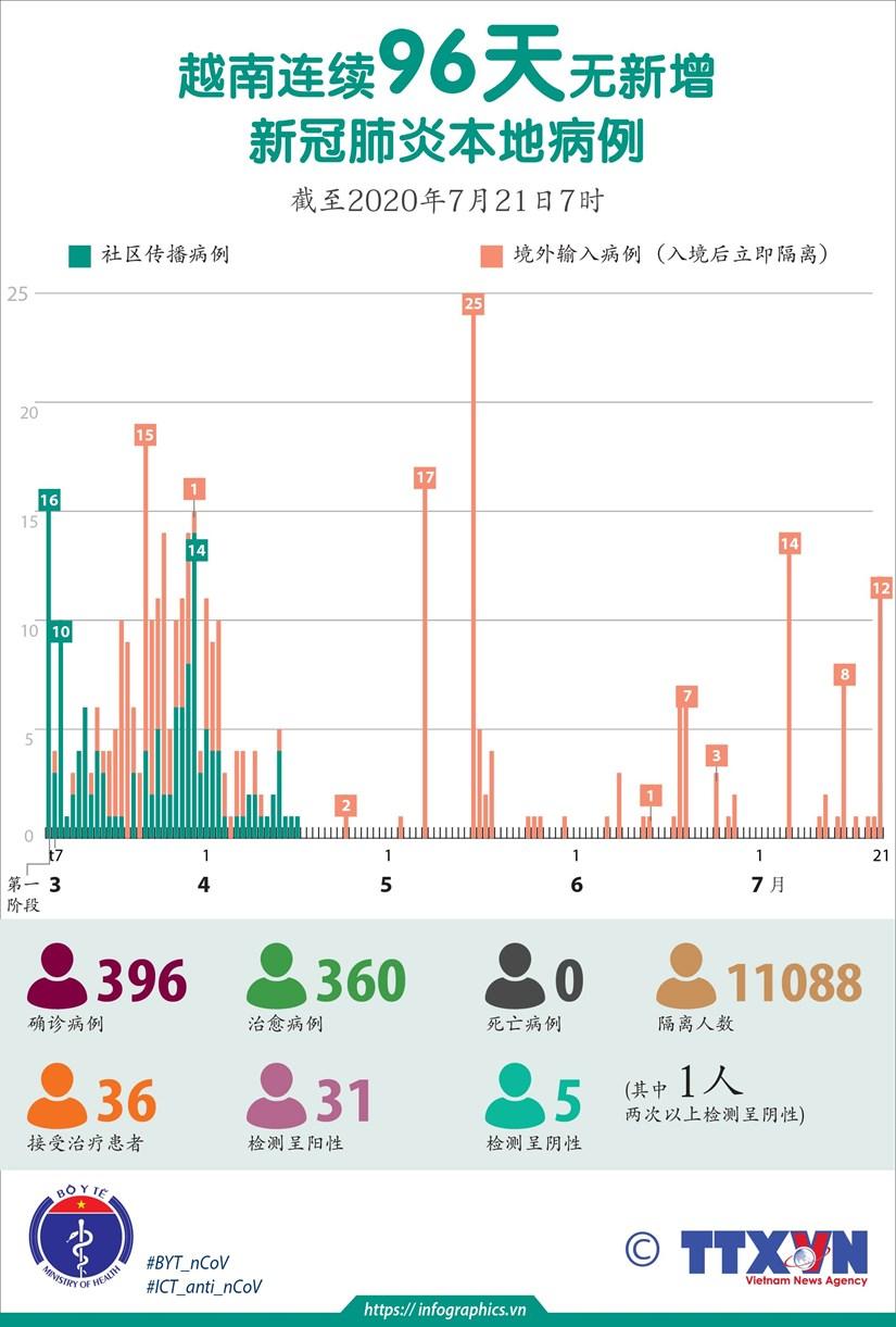 图表新闻:越南连续96天无新增新冠肺炎本地病例 hinh anh 1