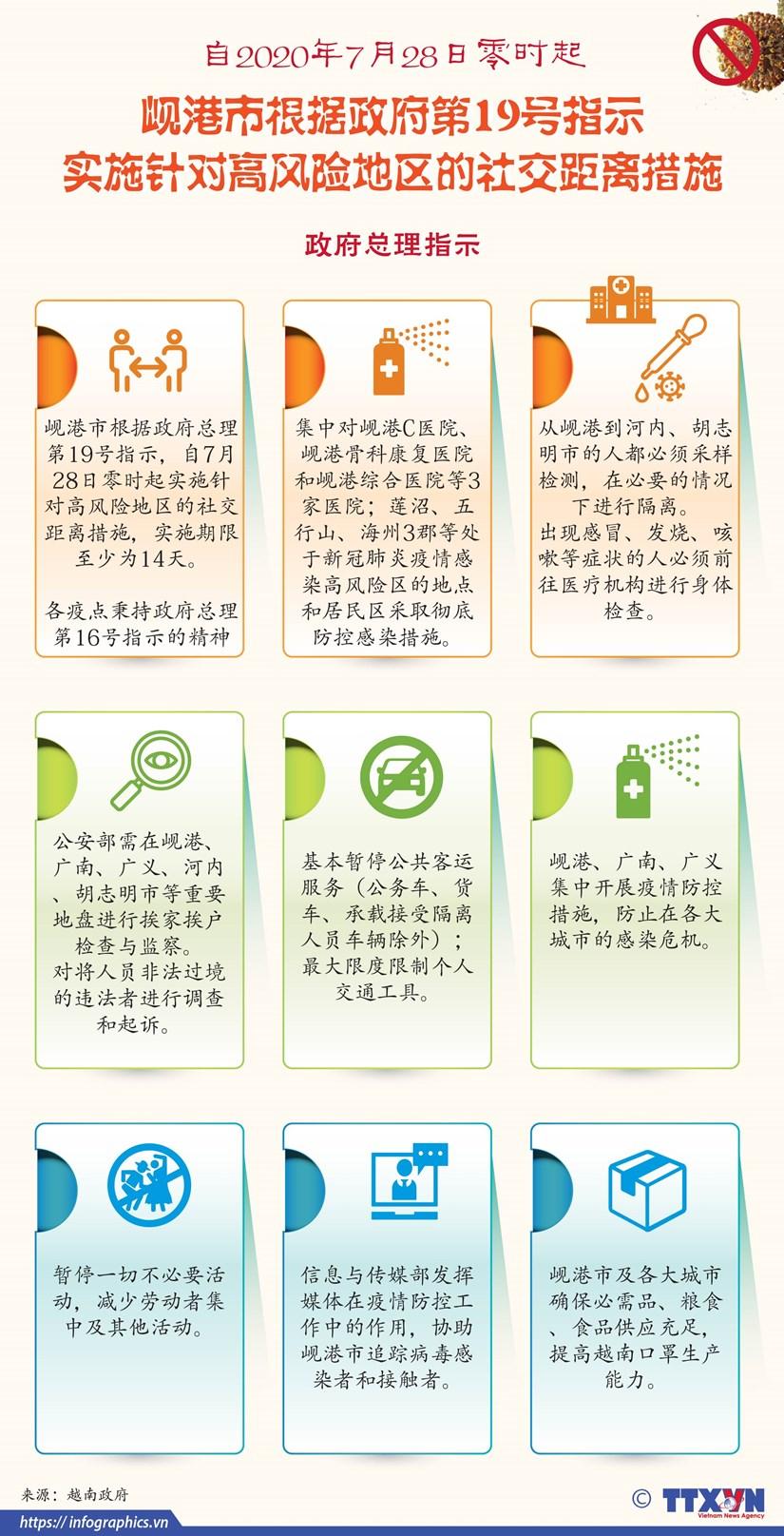 图表新闻:自2020年7月28日零时起岘港市实施社交距离措施 hinh anh 1