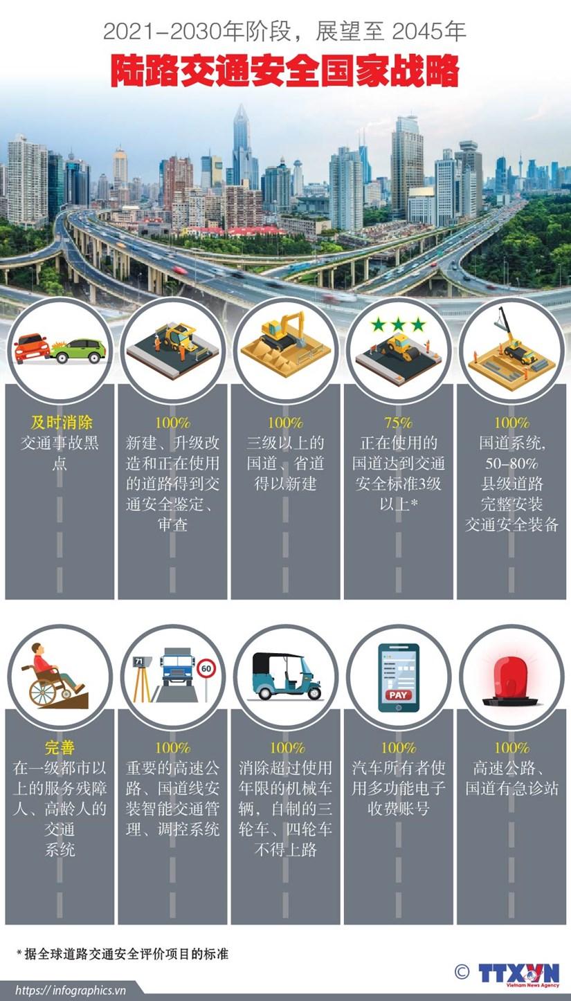 图表新闻:2021-2030年阶段,展望至 2045年陆路交通安全国家战略 hinh anh 1