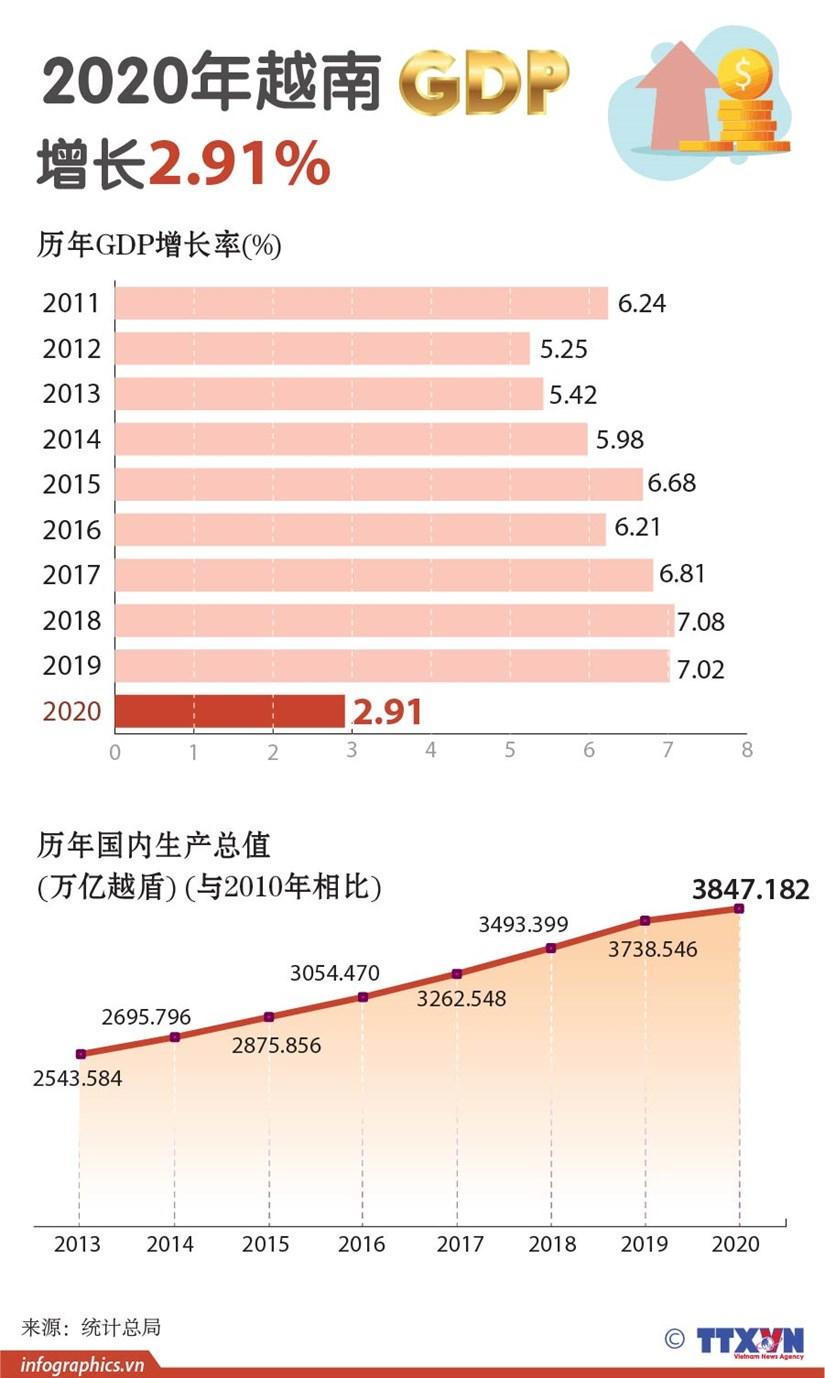 图表新闻:2020年越南GDP增长2.91% hinh anh 1