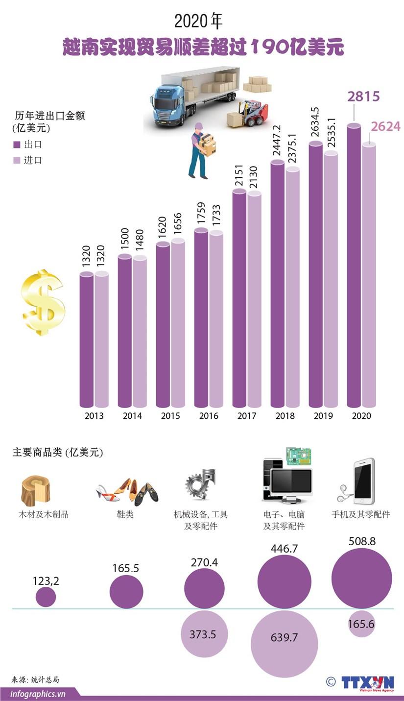 图表新闻:2020年越南实现贸易顺差超过190亿美元 hinh anh 1