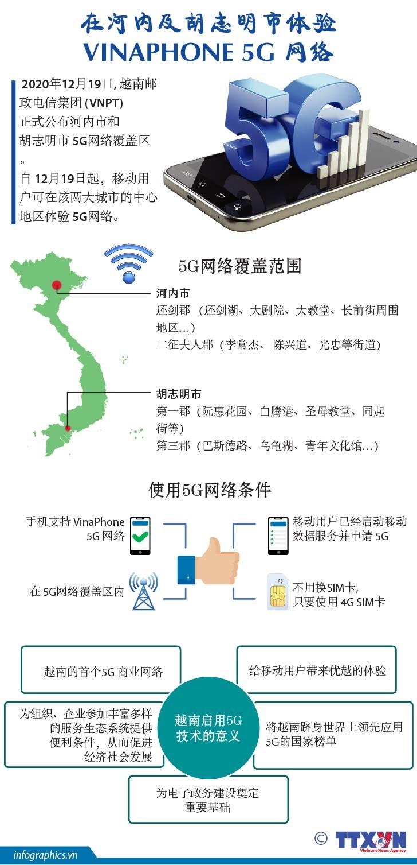 图表新闻:在河内及胡志明市体验Vinaphone 5G网络 hinh anh 1