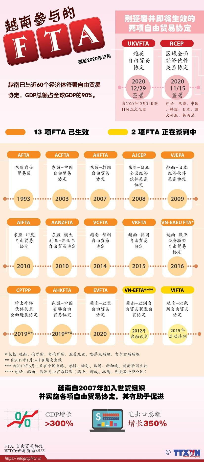 图表新闻:越南参与的系列自由贸易协定 hinh anh 1