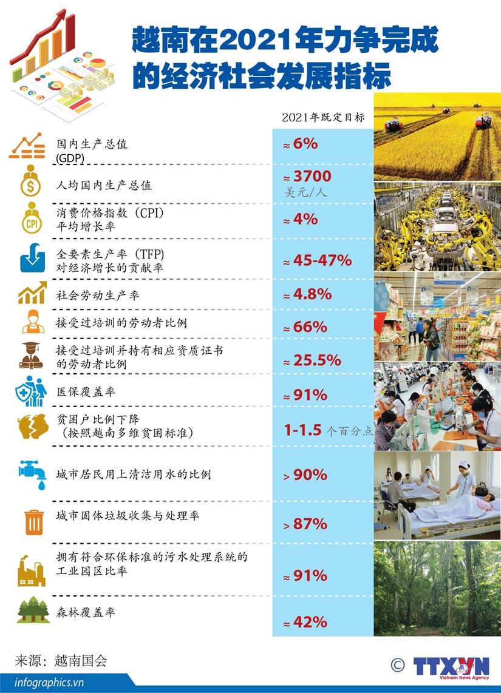 图表新闻:越南在2021年力争完成的经济社会发展指标 hinh anh 1