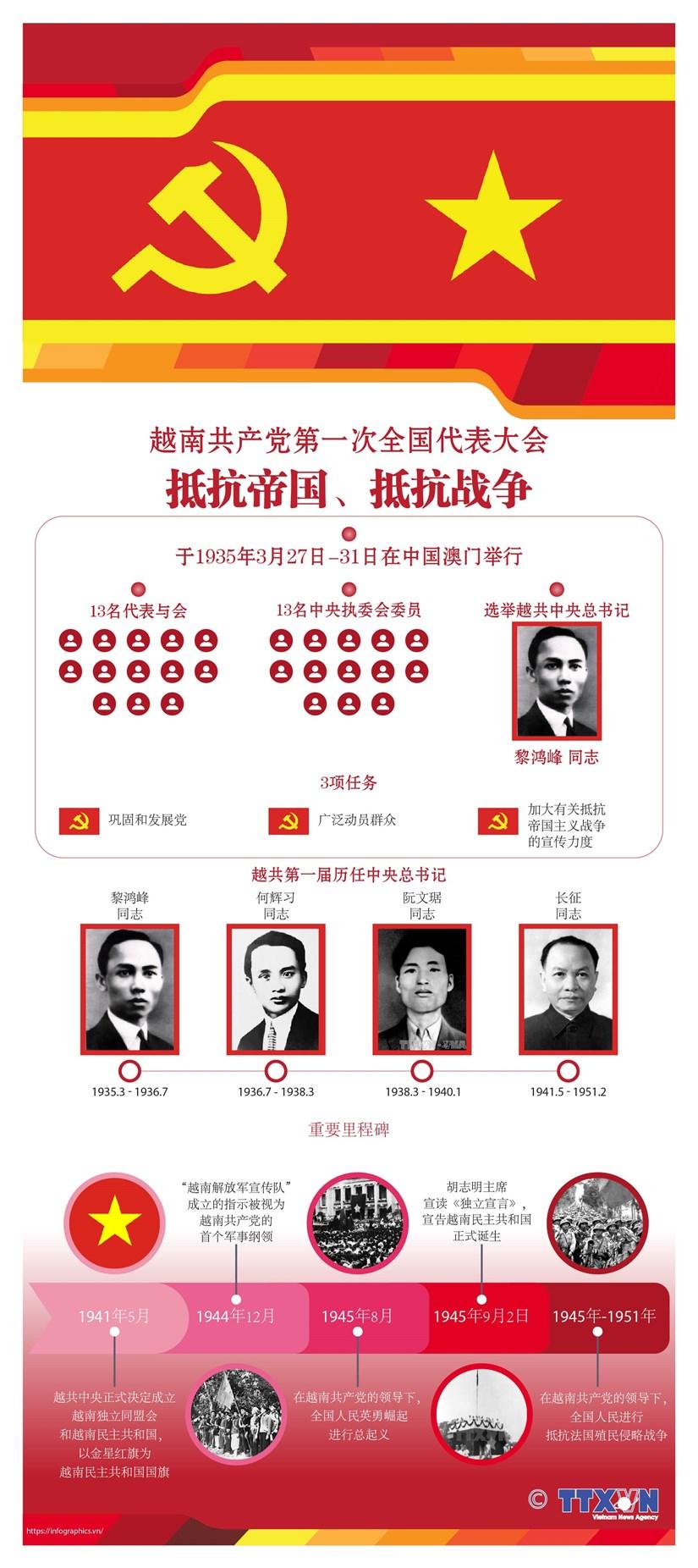 图表新闻:越南共产党第一次全国代表大会:抵抗帝国、抵抗战争 hinh anh 1