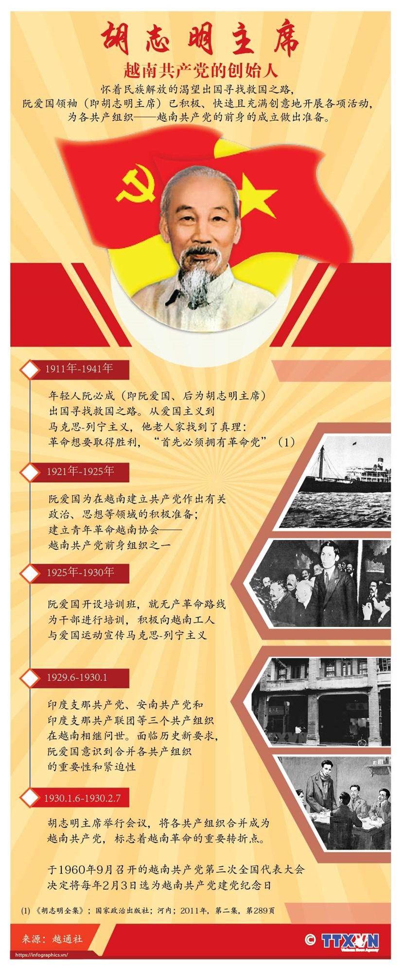 图表新闻:胡志明主席——越南共产党的创始人 hinh anh 1