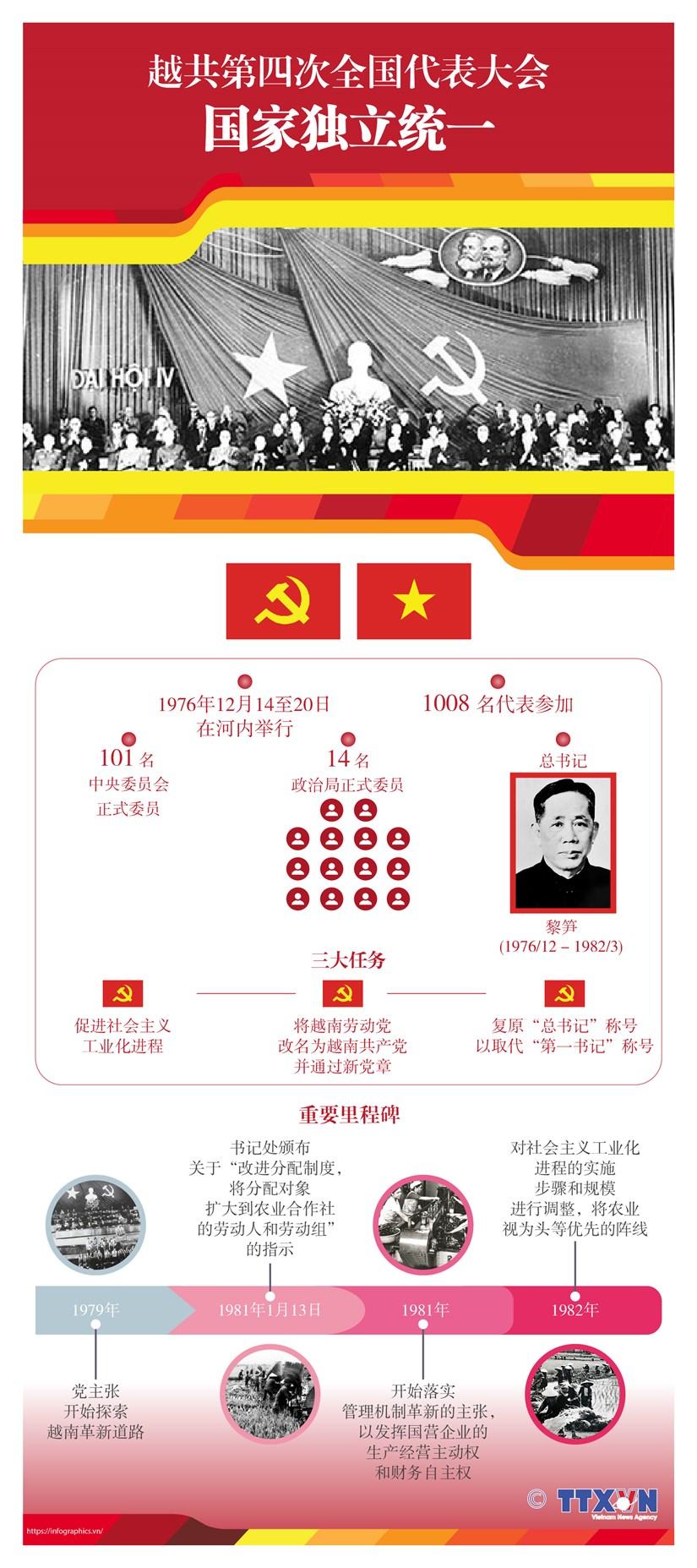 图表新闻:越共第四次全国代表大会:国家独立统一 hinh anh 1