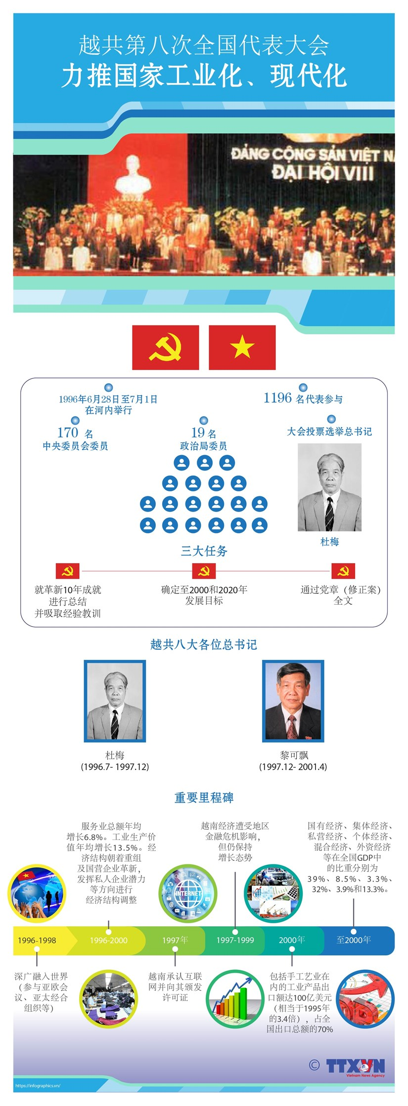 图表新闻:越共第八次全国代表大会:力推国家工业化、现代化 hinh anh 1