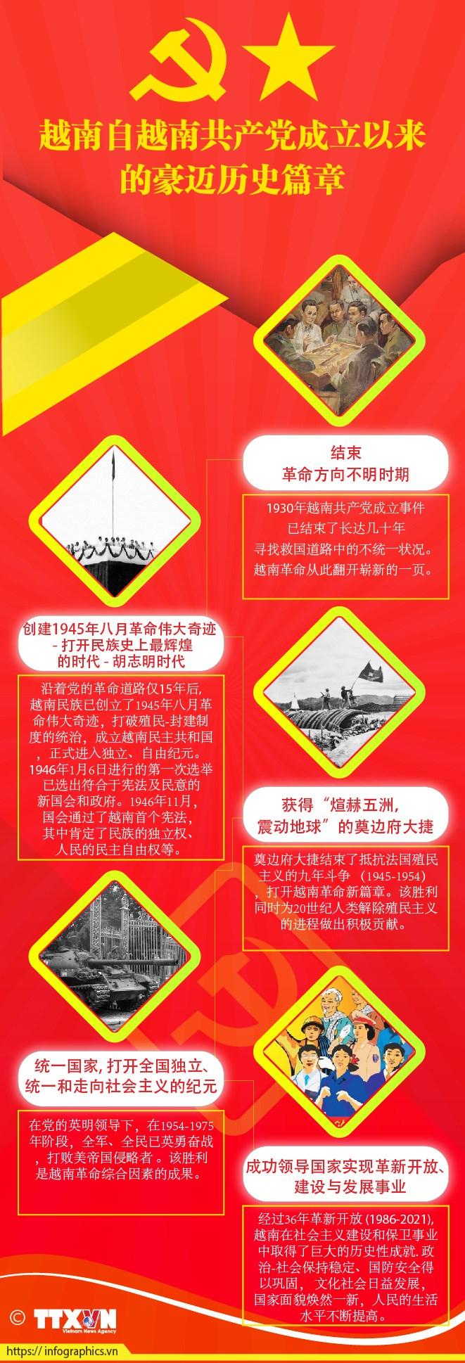 图表新闻:越南自越南共产党成立以来的豪迈历史篇章 hinh anh 1