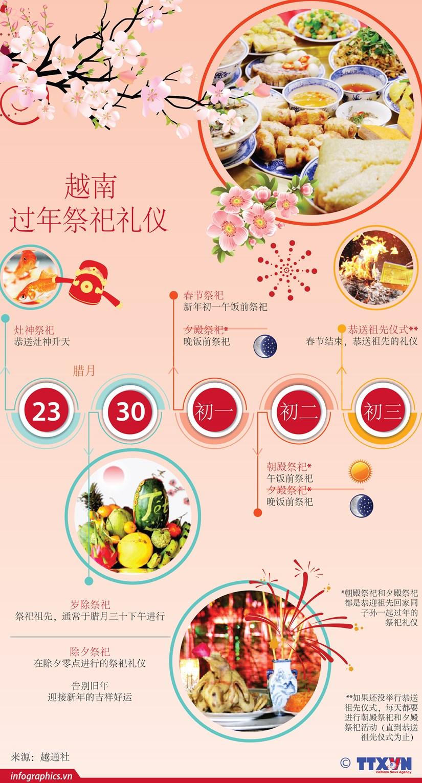 图表新闻:越南过年祭祀礼仪 hinh anh 1