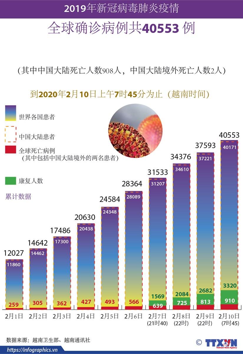 图表新闻:全球新冠病毒肺炎确诊病例共40553 例 hinh anh 1