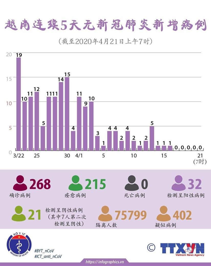 图表新闻:越南连续五天无新冠肺炎新增病例 hinh anh 1