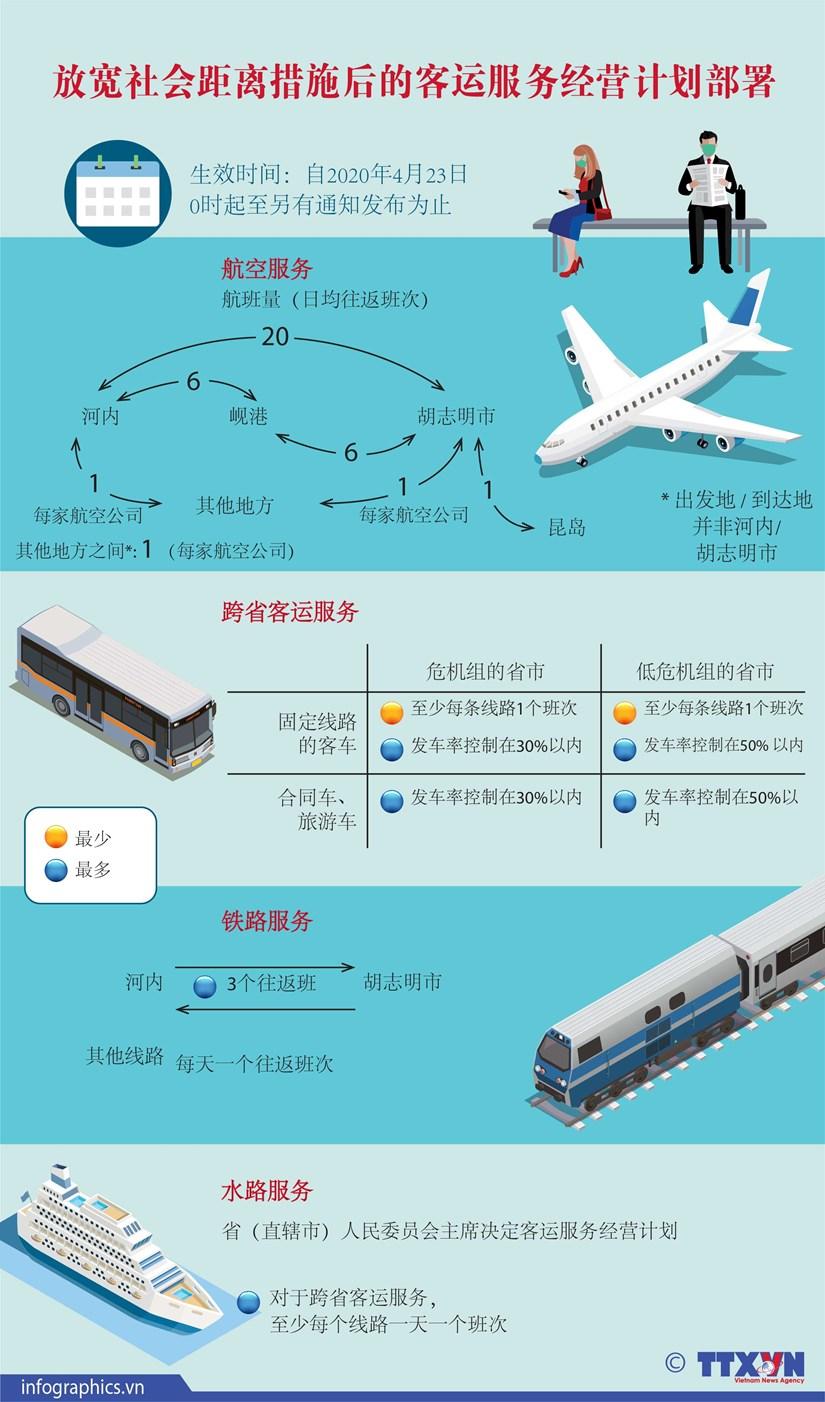 图表新闻:放宽社会距离措施后的客运服务经营计划部署 hinh anh 1