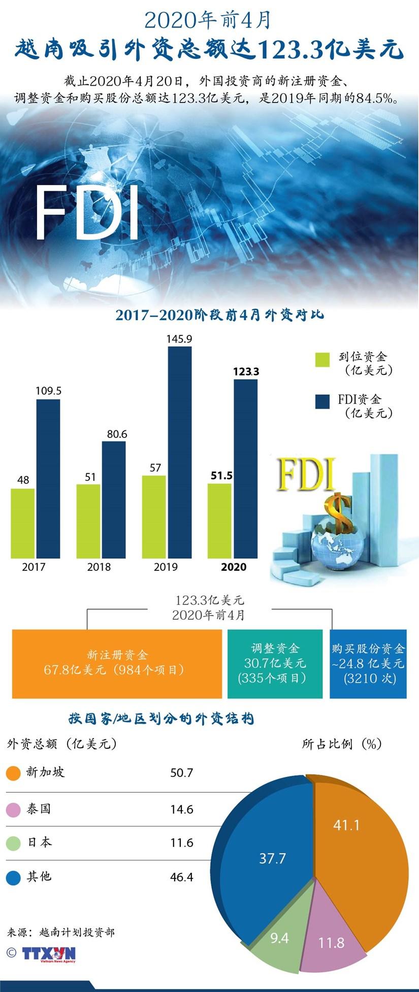 图表新闻:2020年前4月越南吸引外资总额达123.3亿美元 hinh anh 1