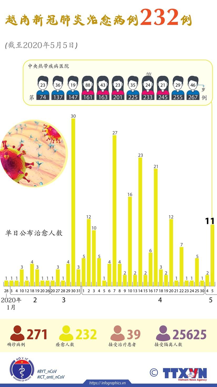 图表新闻:越南新冠肺炎治愈病例232例 hinh anh 1