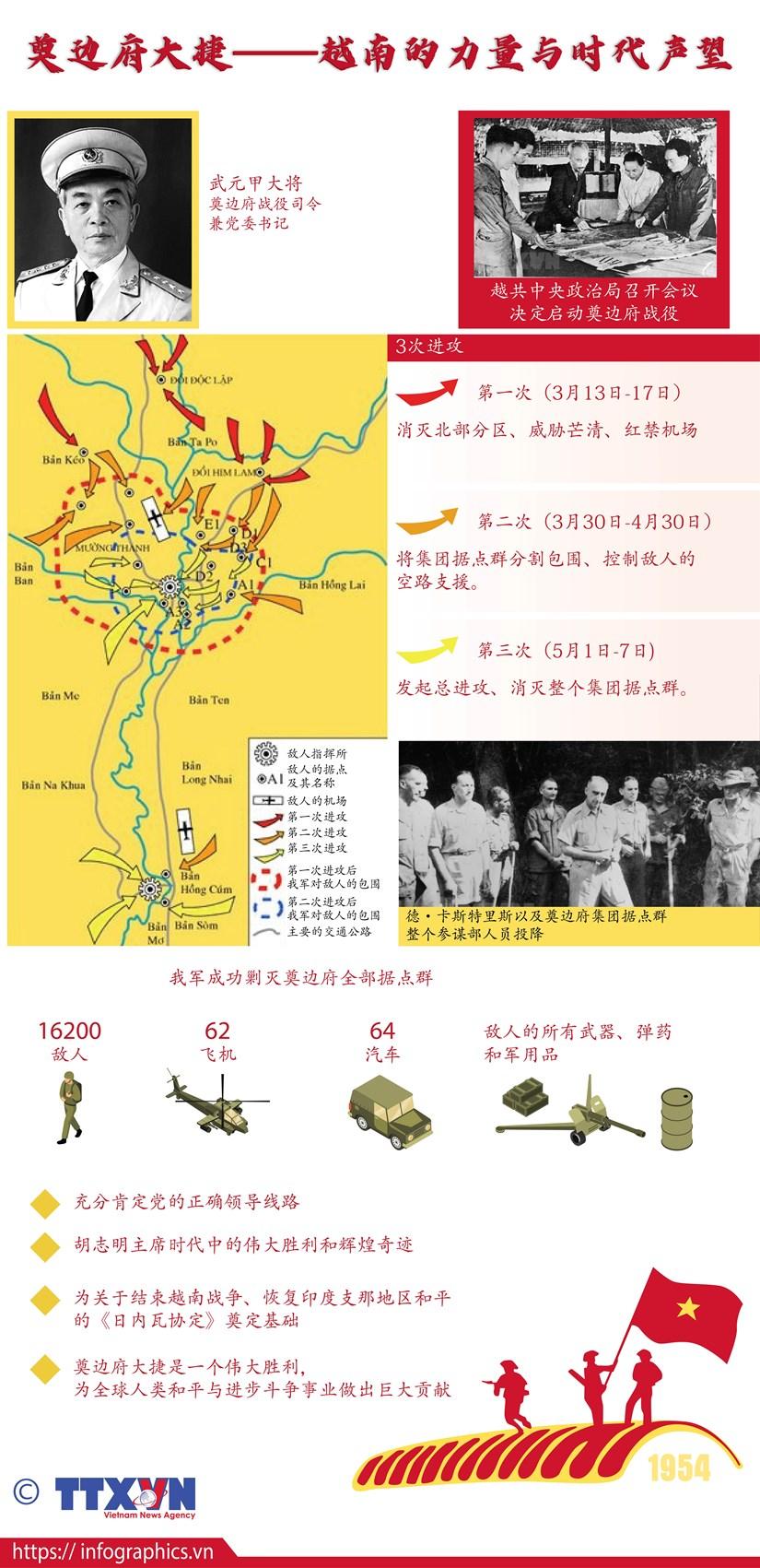 图表新闻:奠边府大捷——越南的力量与时代声望 hinh anh 1