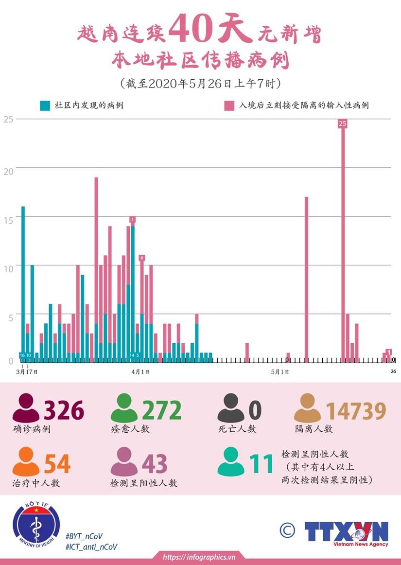 图表新闻:越南连续40天无新增本地社区传播病例 hinh anh 1