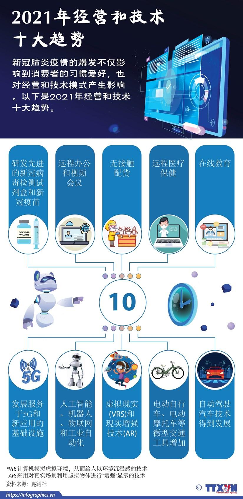 图表新闻:2021年经营和技术十大趋势 hinh anh 1
