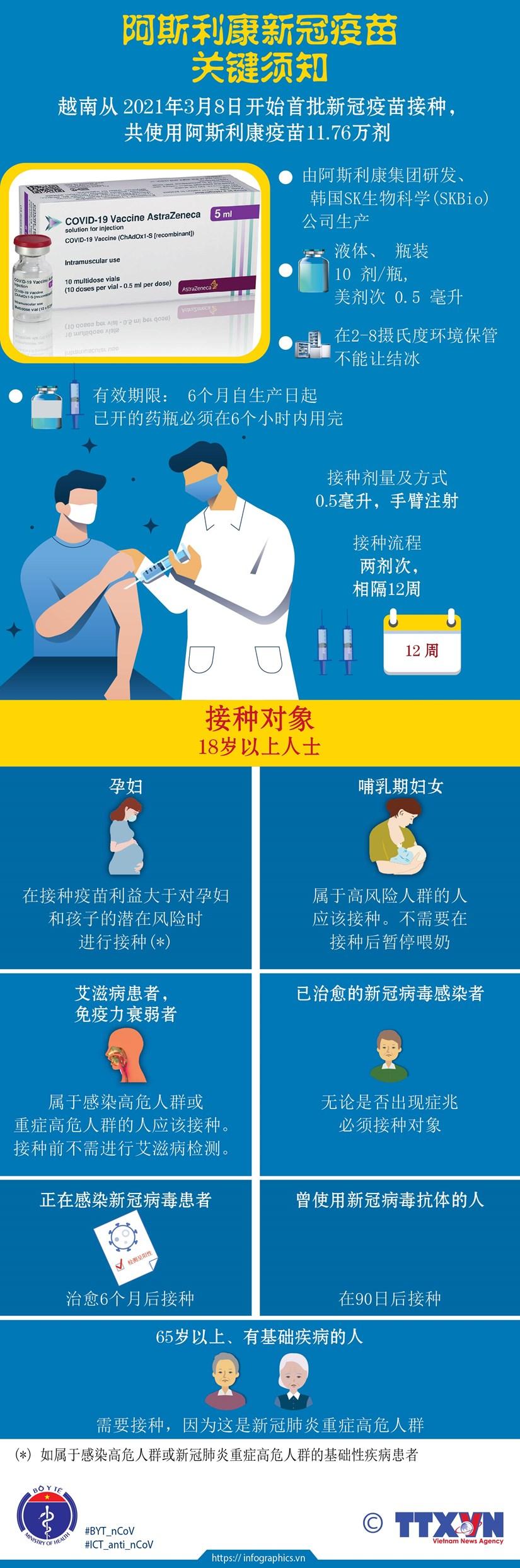 图表新闻:阿斯利康新冠疫苗关键须知 hinh anh 1