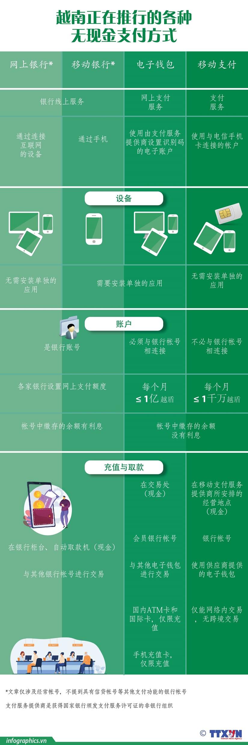图表新闻:越南正在推行的各种无现金支付方式 hinh anh 1