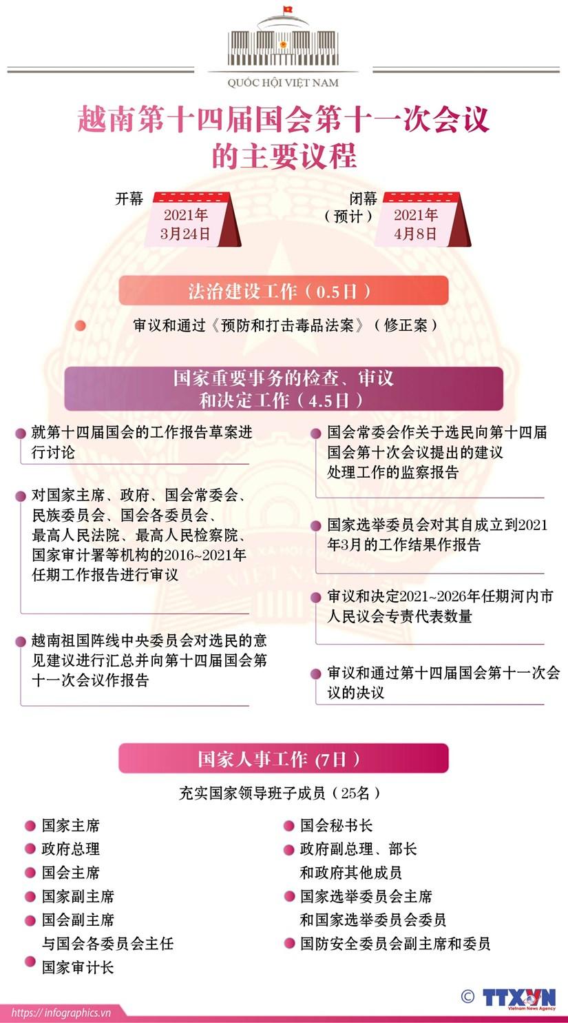 图表新闻:越南第十四届国会第十一次会议的主要议程 hinh anh 1