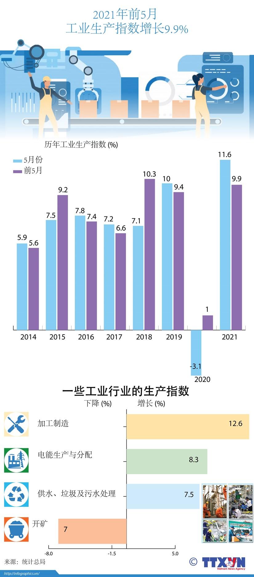 图表新闻:2021年前5月工业生产指数增长9.9% hinh anh 1
