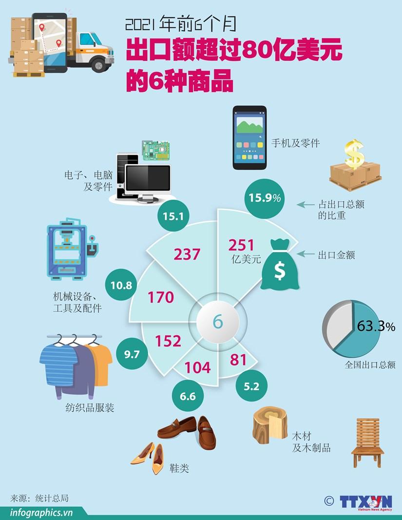 图表新闻:2021年前6月出口额超过80亿美元的6种商品 hinh anh 1