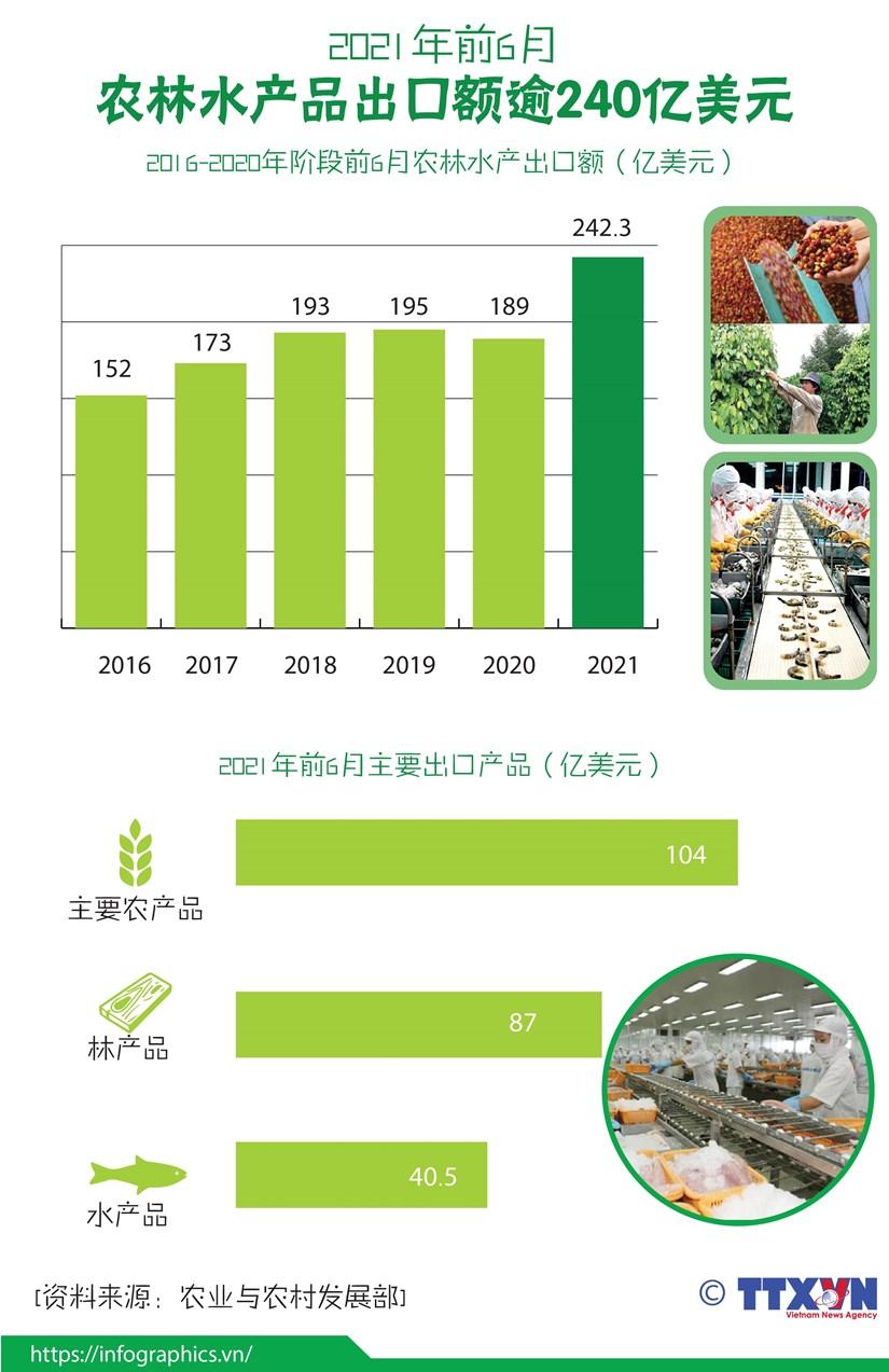 图表新闻:2021年前6月农林水产品出口额逾240亿美元 hinh anh 1