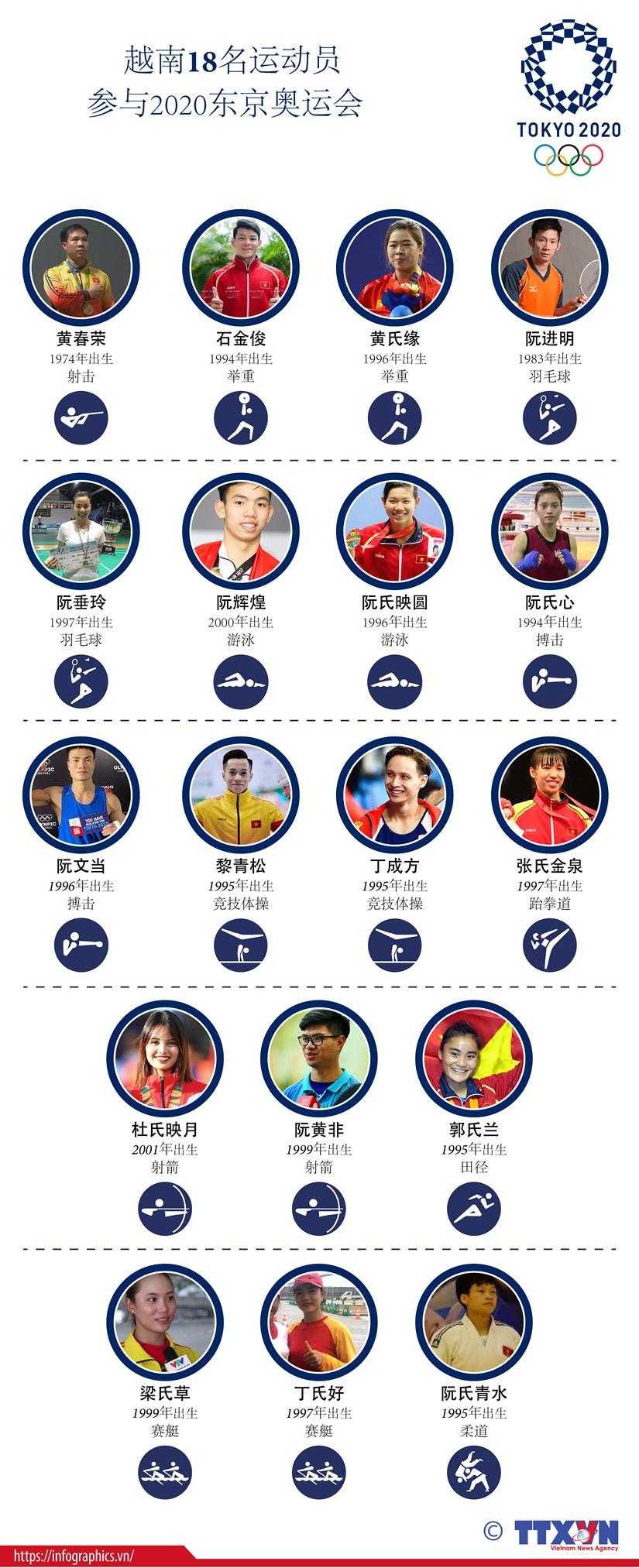 图表新闻:越南18名运动员参加2020年东京奥运会 hinh anh 1