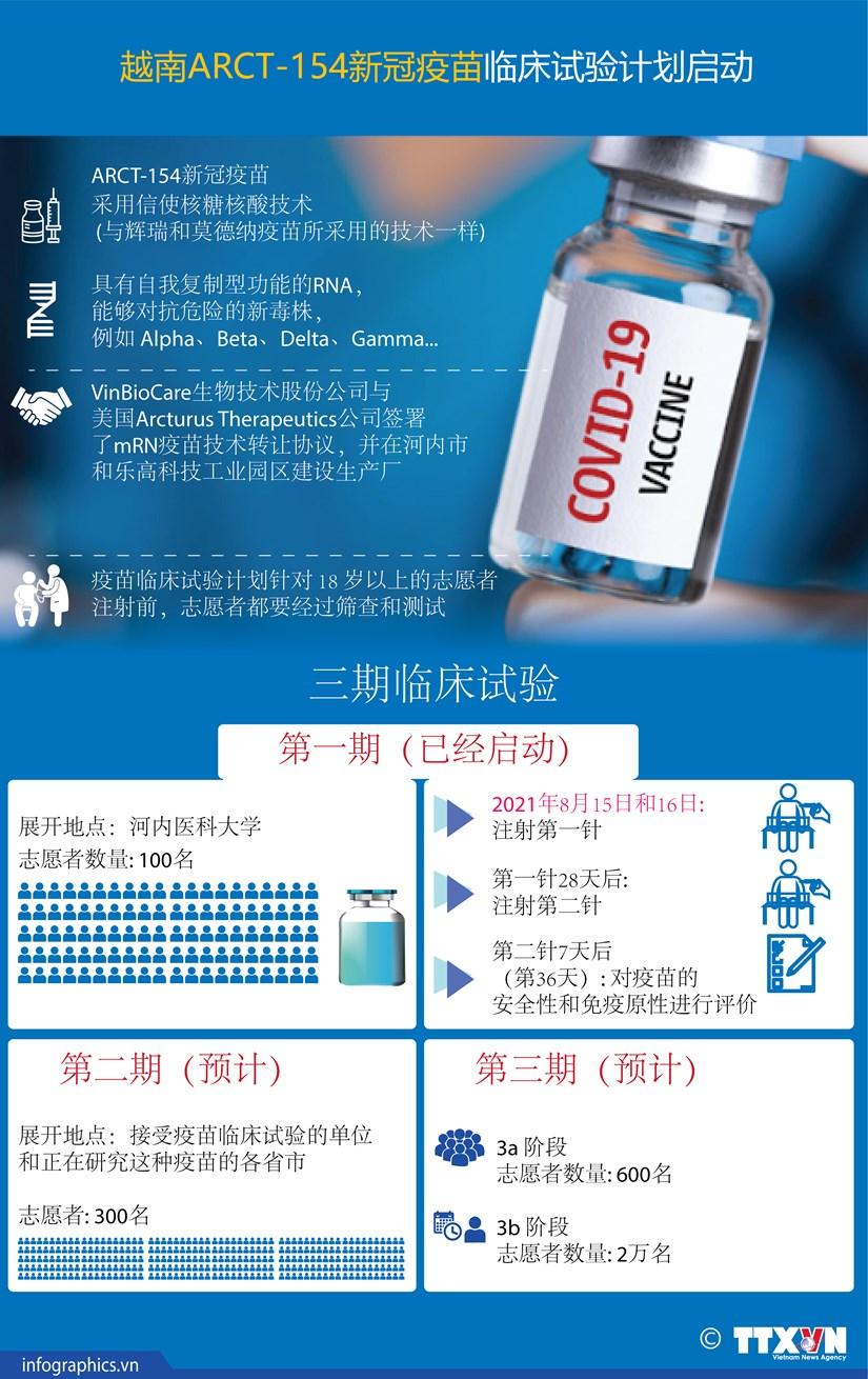 图表新闻:越南ARCT-154新冠疫苗临床试验计划启动 hinh anh 1