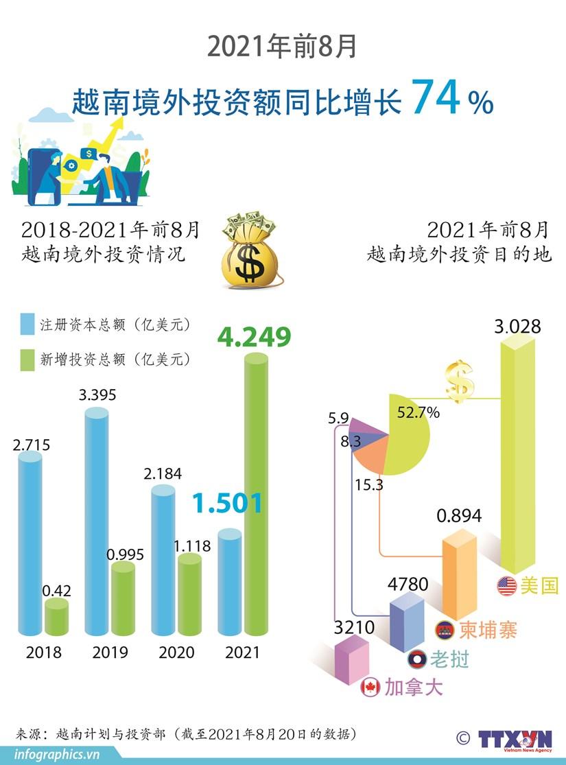 图表新闻:2021年前8月越南境外投资额同比增长74% hinh anh 1