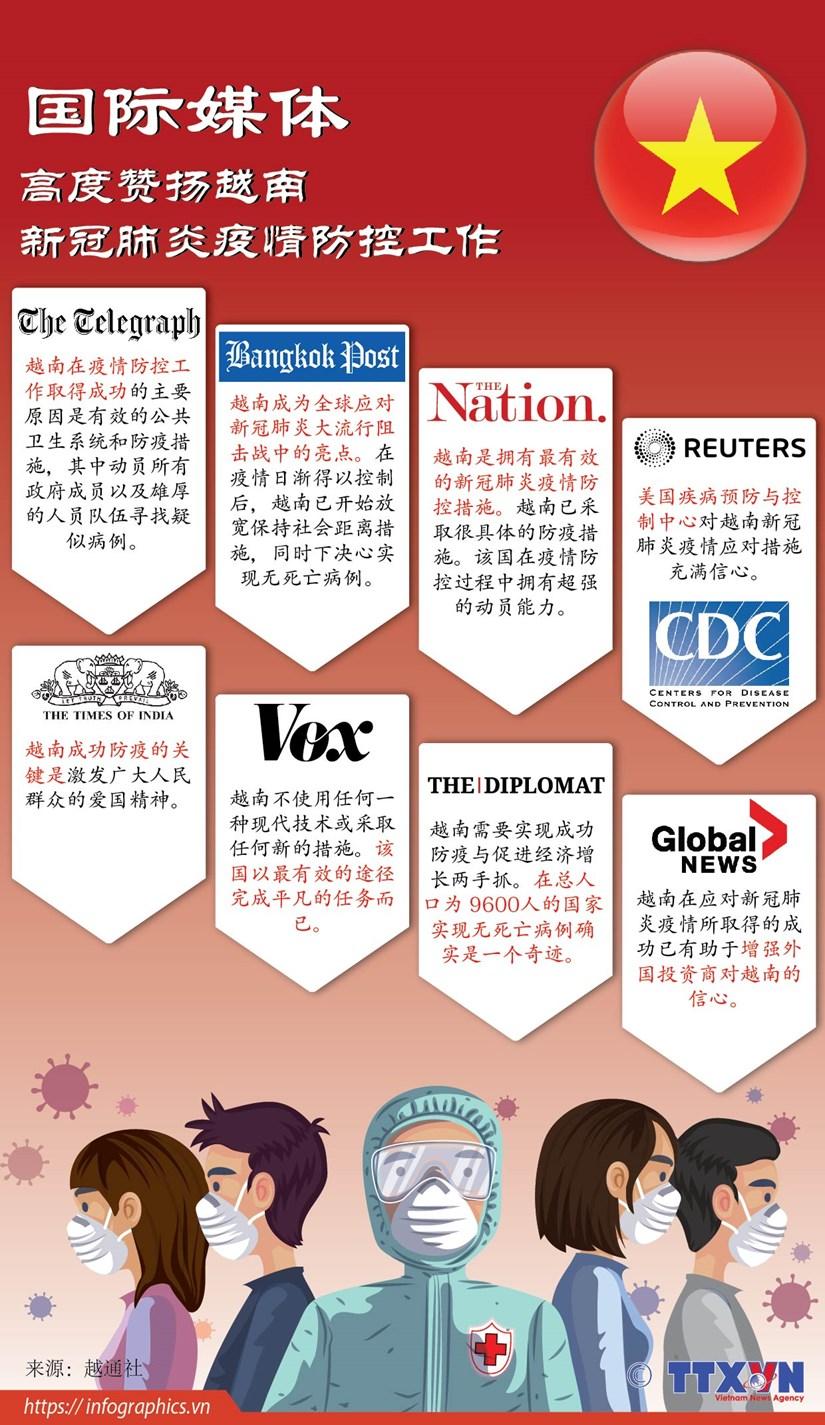 图表新闻:国际媒体高度赞扬越南新冠肺炎疫情防控工作 hinh anh 1