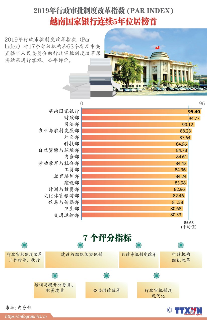 图表新闻:2019年PAR INDEX:越南国家银行连续5年位居榜首 hinh anh 1