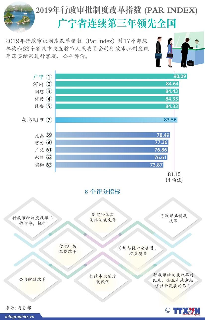 图表新闻:2019年PAR INDEX: 广宁省连续第三年领先全国 hinh anh 1
