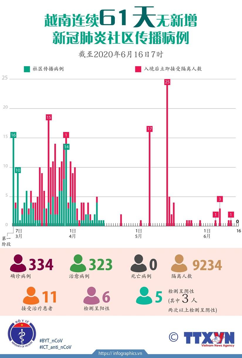 图表新闻:越南连续61天无新增新冠肺炎社区传播病例 hinh anh 1