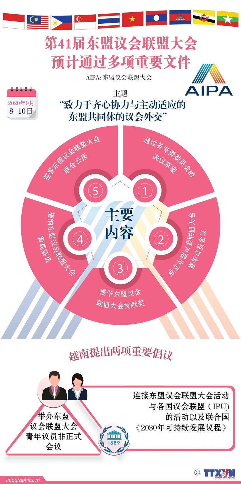 图表新闻: 第41届东盟一会联盟大会预计通过多项重要文件 hinh anh 1