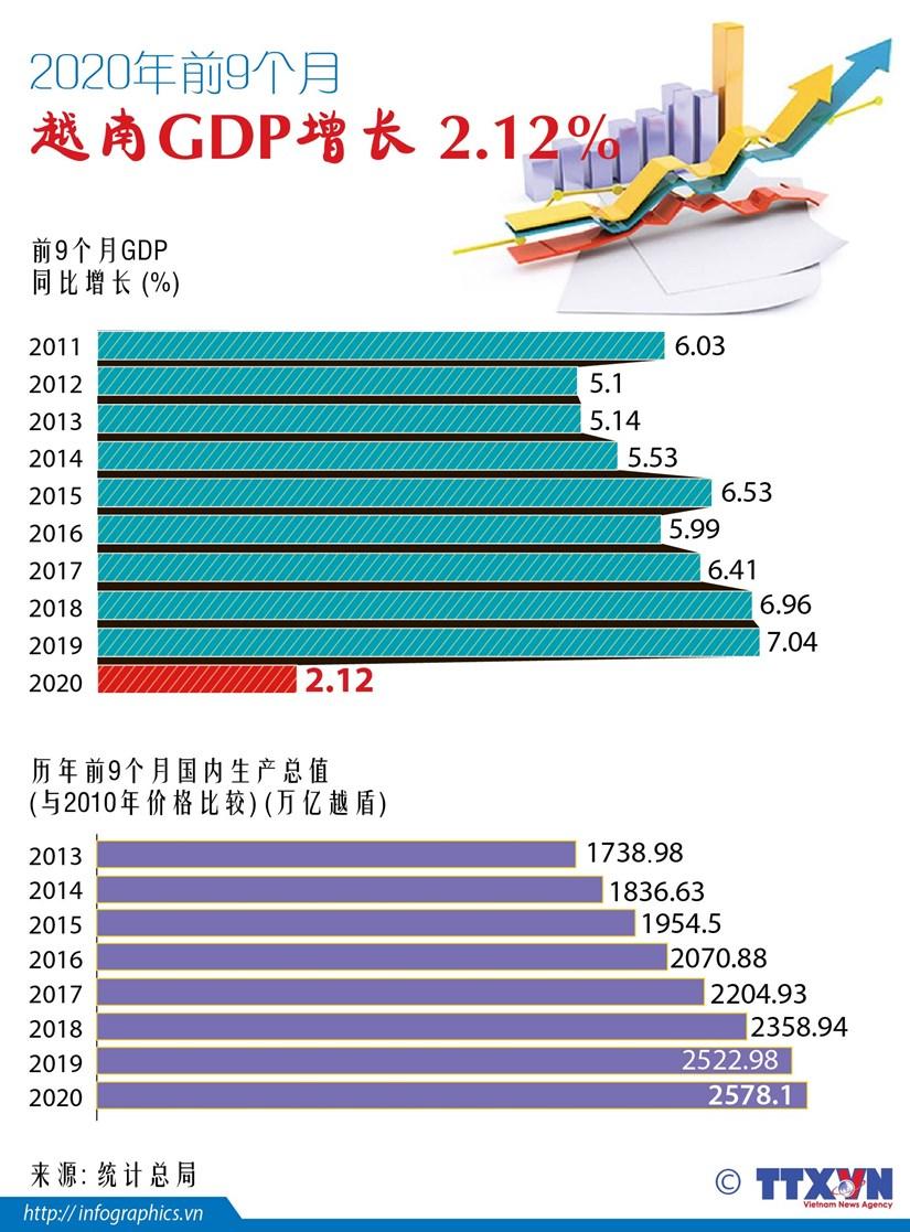 图表新闻:2020年前9月越南GDP增长2.12% hinh anh 1
