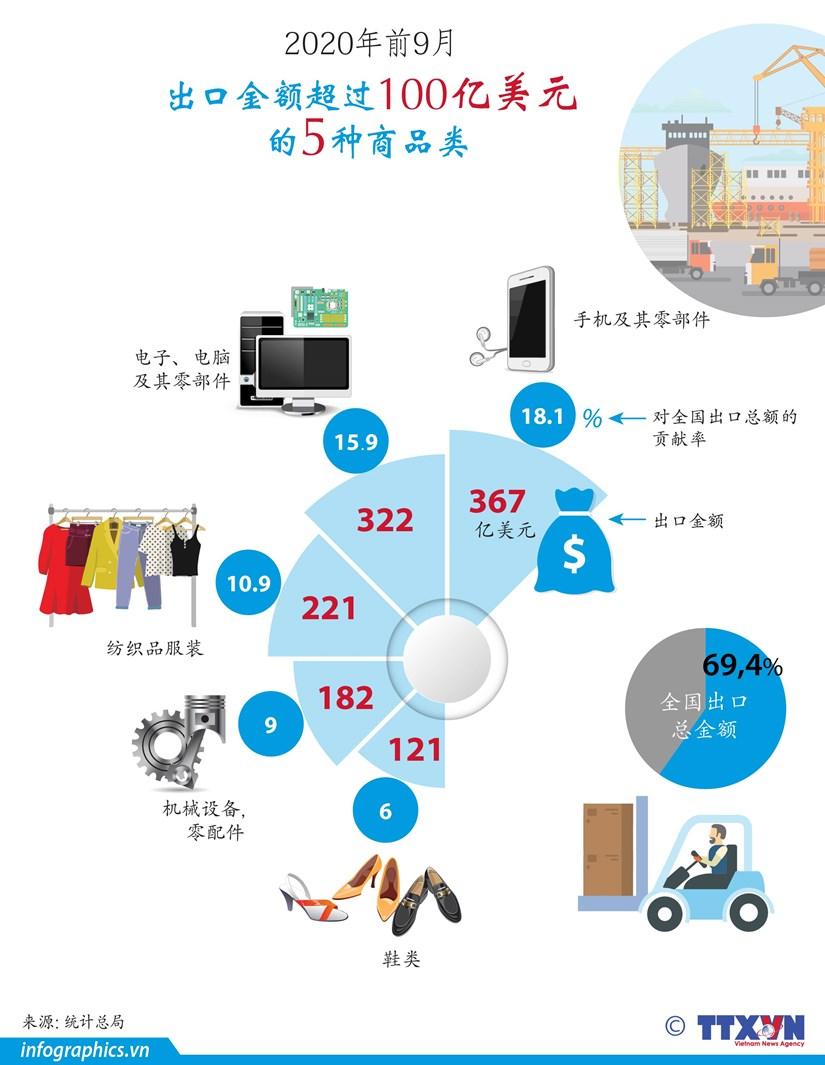 图表新闻:2020年前9月越南出口金额超过100亿美元的5种商品类 hinh anh 1
